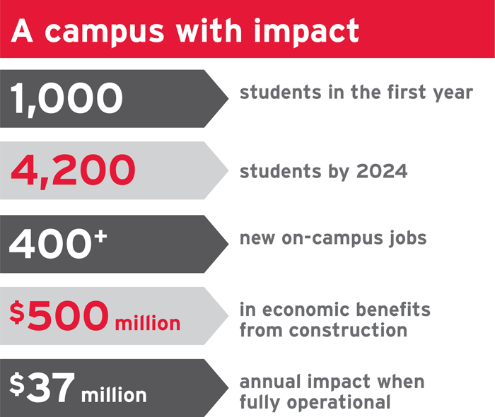 A campus with impact. The new Markham Centre Campus will have: 1,000 students in the first year; 4,200 students by 2024; 400+ new on-campus jobs; $500million in economic benefits from construction; $37 million annual impact when fully operational